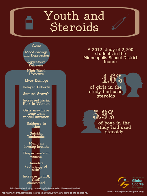steroid abuse in sports aasa